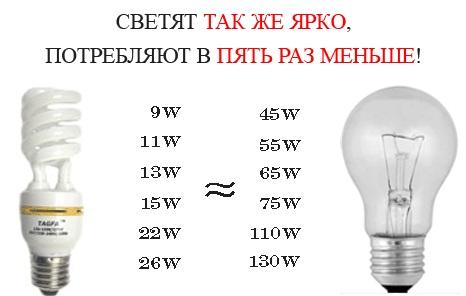 преимущество энергосберегающих ламп