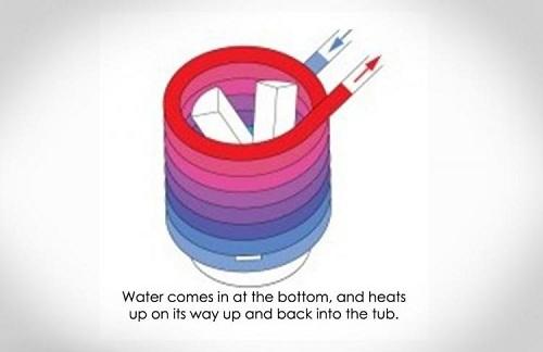 принцип работы ванны